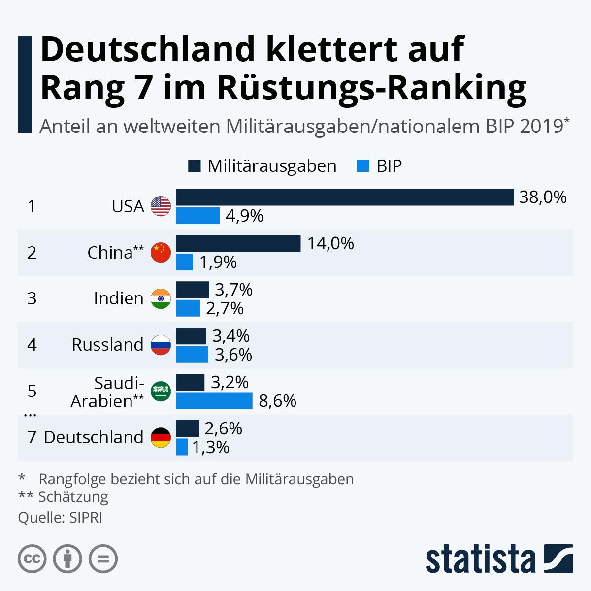 Deutschland klettert auf Rang 7 im Rüstungs-Ranking | Statista