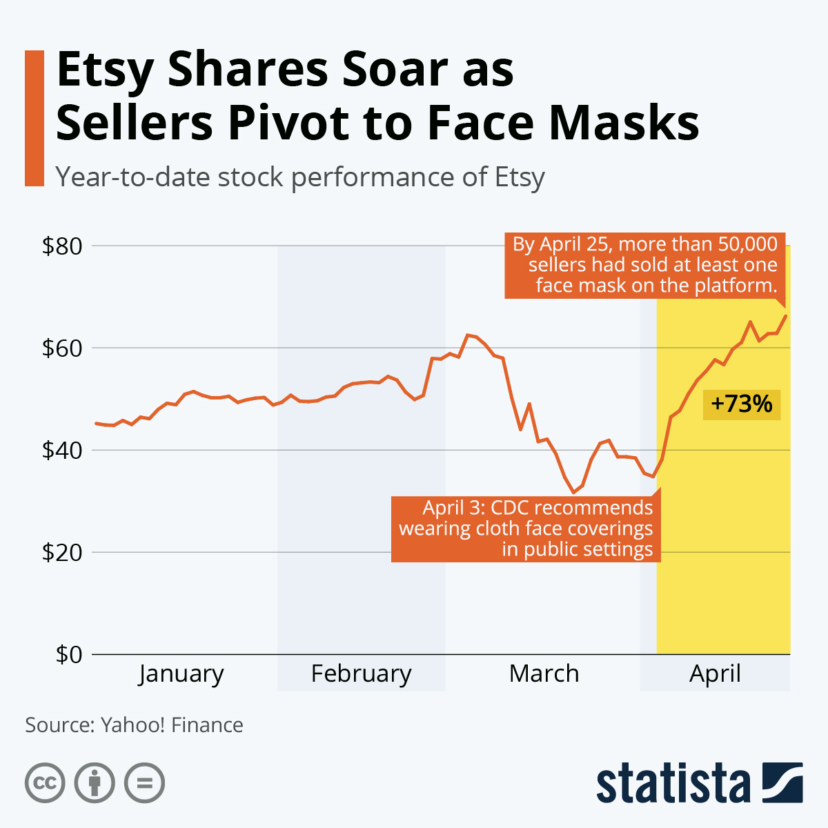 Infographic: Etsy Shares Soar as Sellers Pivot to Face Masks | Statista