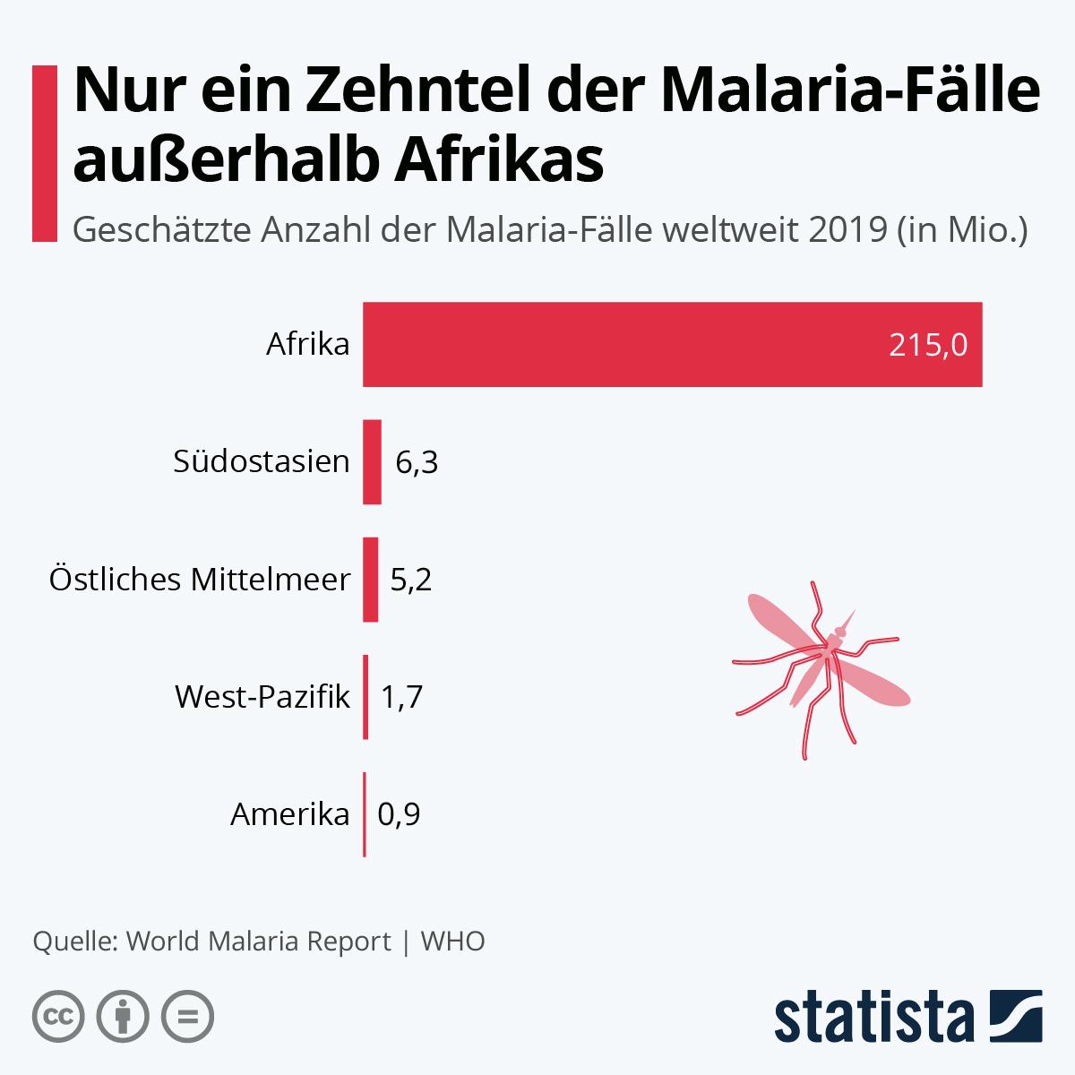 Infografik: Nur ein Zehntel der Malaria-Fälle außerhalb Afrikas   Statista