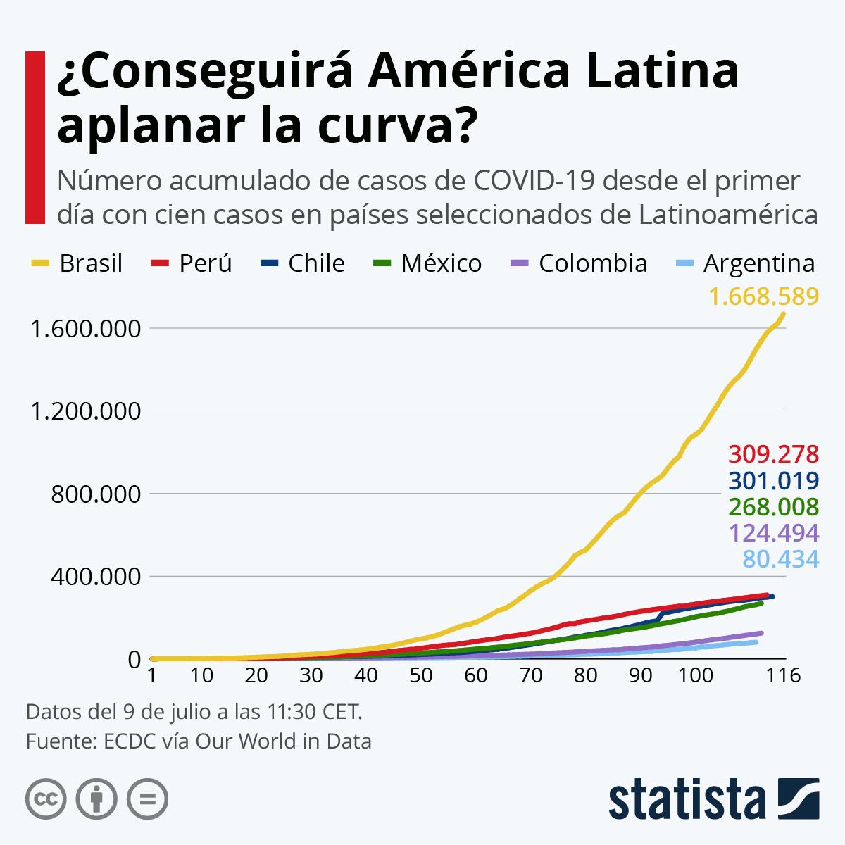 Infografía: ¿Conseguirá América Latina aplanar la curva? | Statista