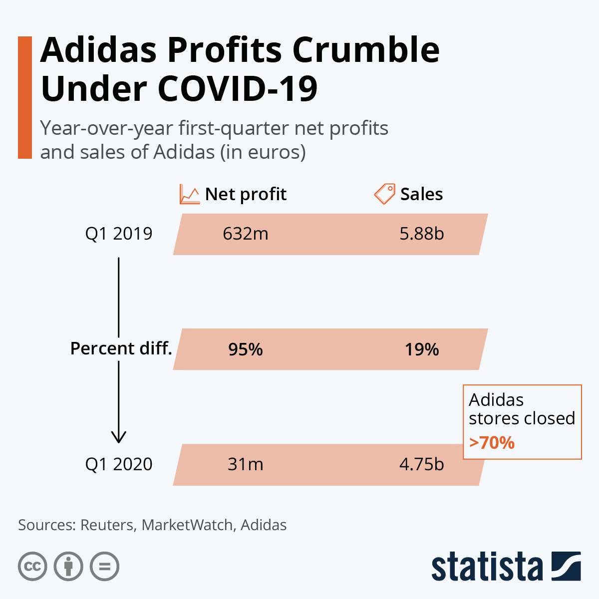 Infographic: Adidas Profits Crumble Under COVID-19 | Statista