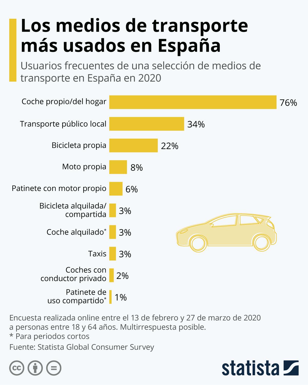 Infografía: Los medios de transporte más usados en España | Statista