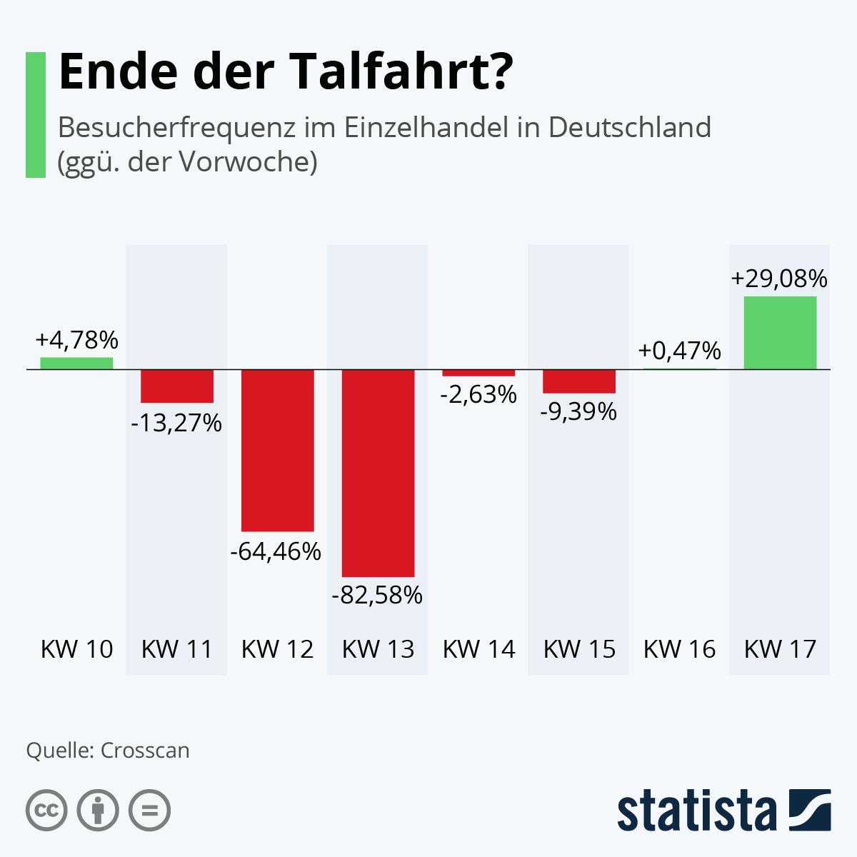 Infografik: Ende der Talfahrt? | Statista