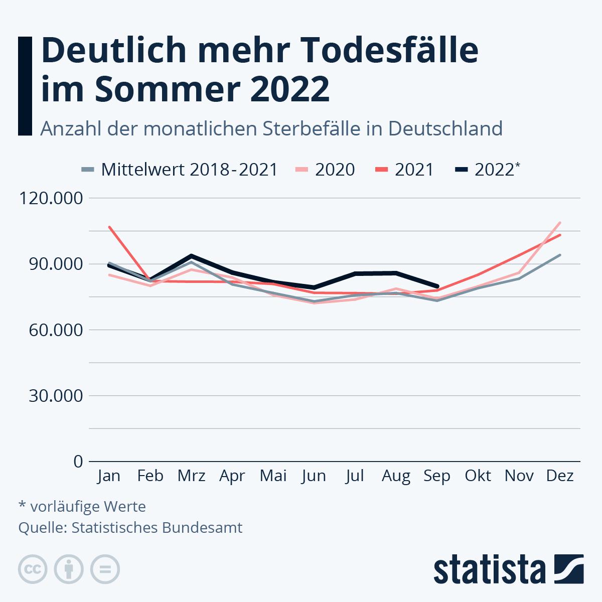 Infografik: Sterblichkeit 2020 im Vergleich | Statista