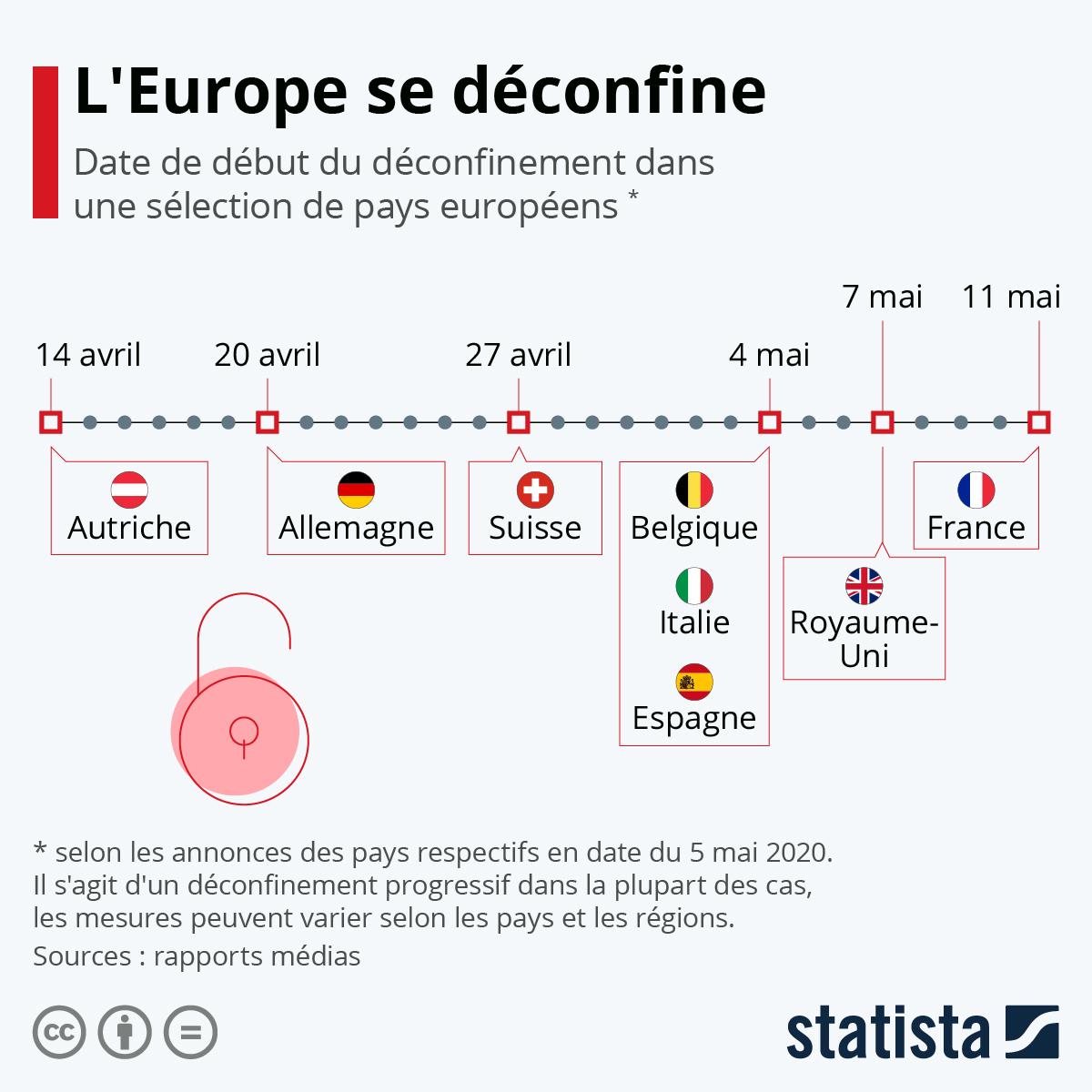 Infographie: L'Europe se déconfine | Statista