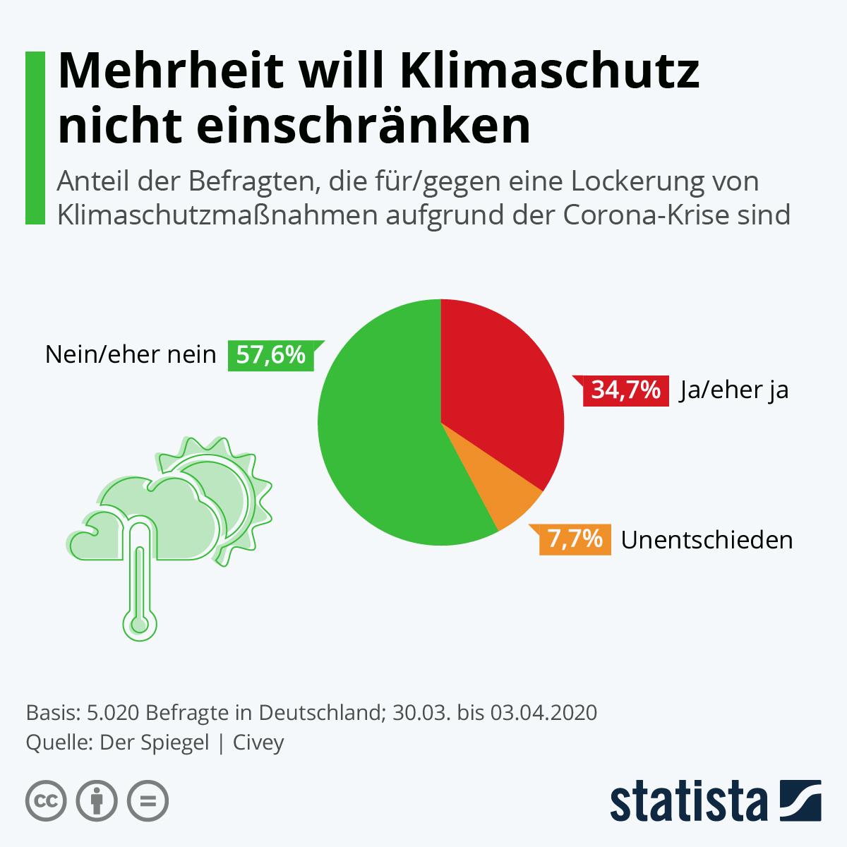 Infografik: Mehrheit will Klimaschutz nicht einschränken   Statista