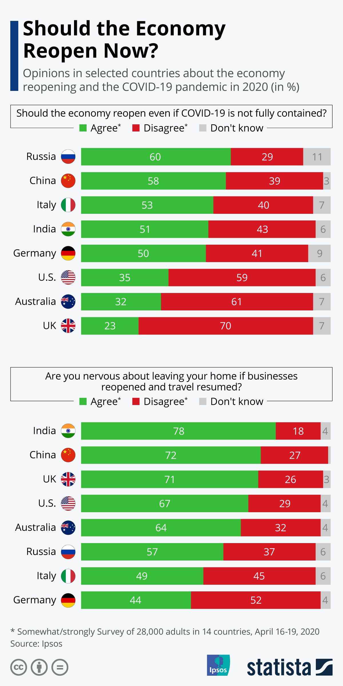 Infographic: Should the Economy Reopen Now? | Statista