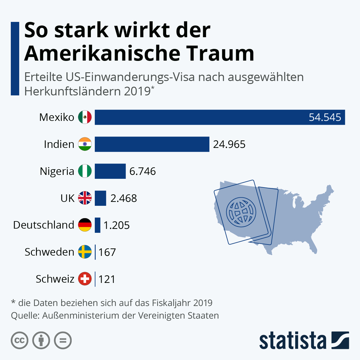 Infografik: So stark wirkt der Amerikanische Traum | Statista