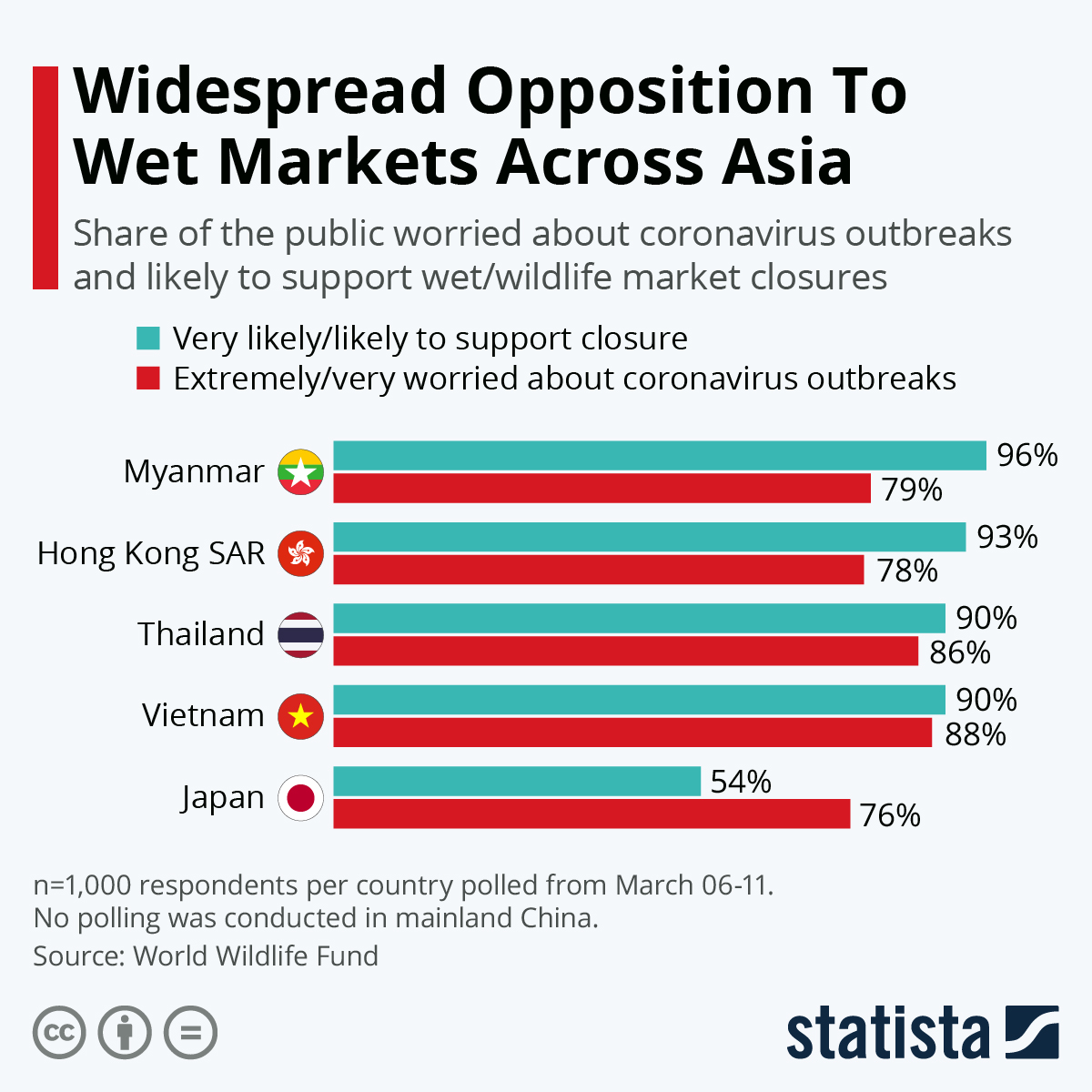 Infographic: Widespread Opposition To Wet Markets Across Asia | Statista