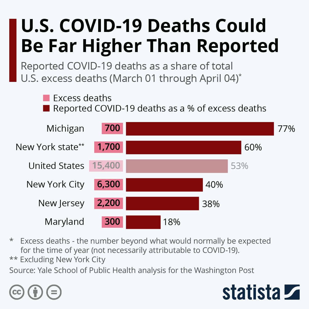 Infographic: U.S. COVID-19 Deaths Could Be Far Higher Than Reported | Statista