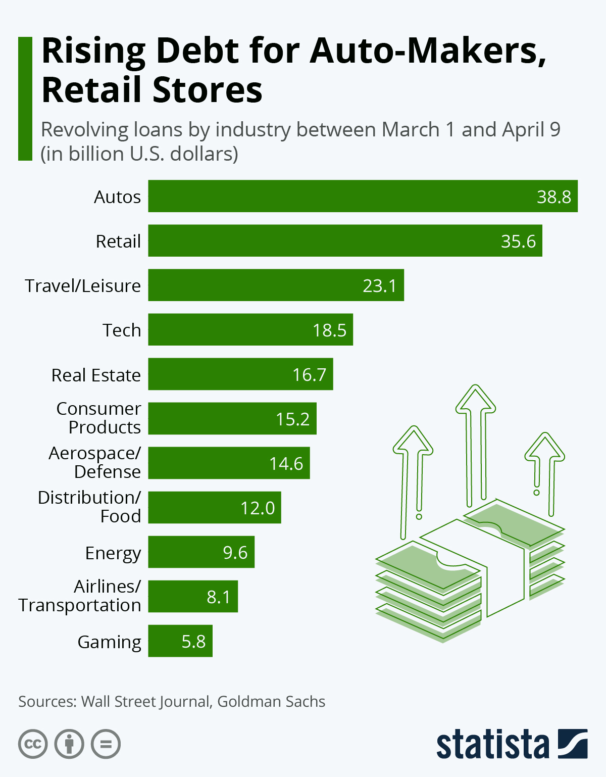 Infographic: Rising Debt for Auto-Makers, Retail Stores | Statista