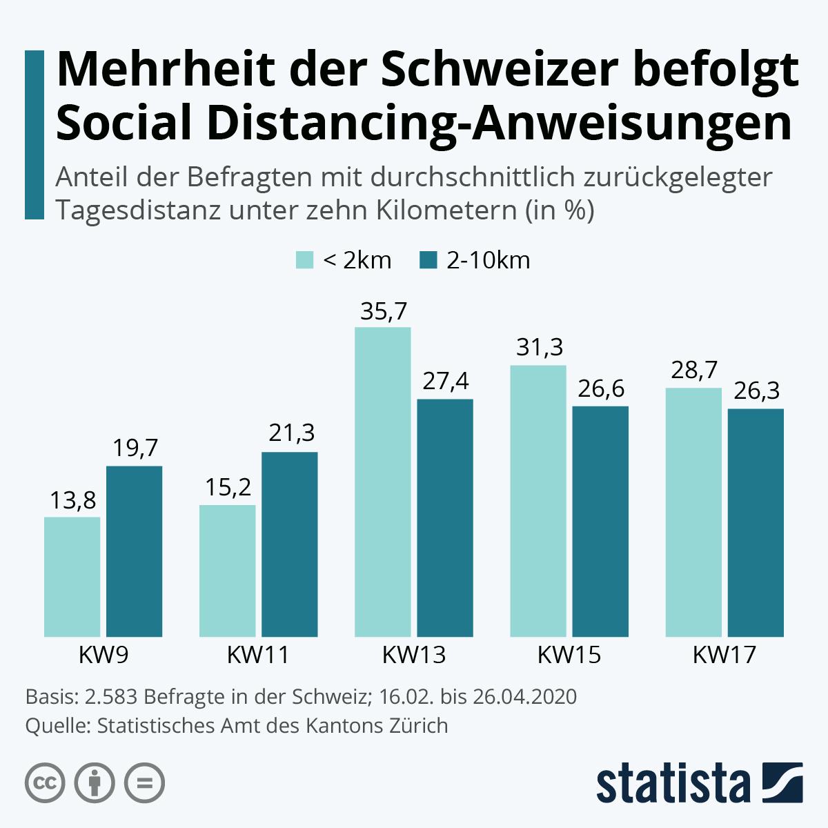 Infografik: Mehrheit der Schweizer befolgt Social Distancing-Anweisungen   Statista