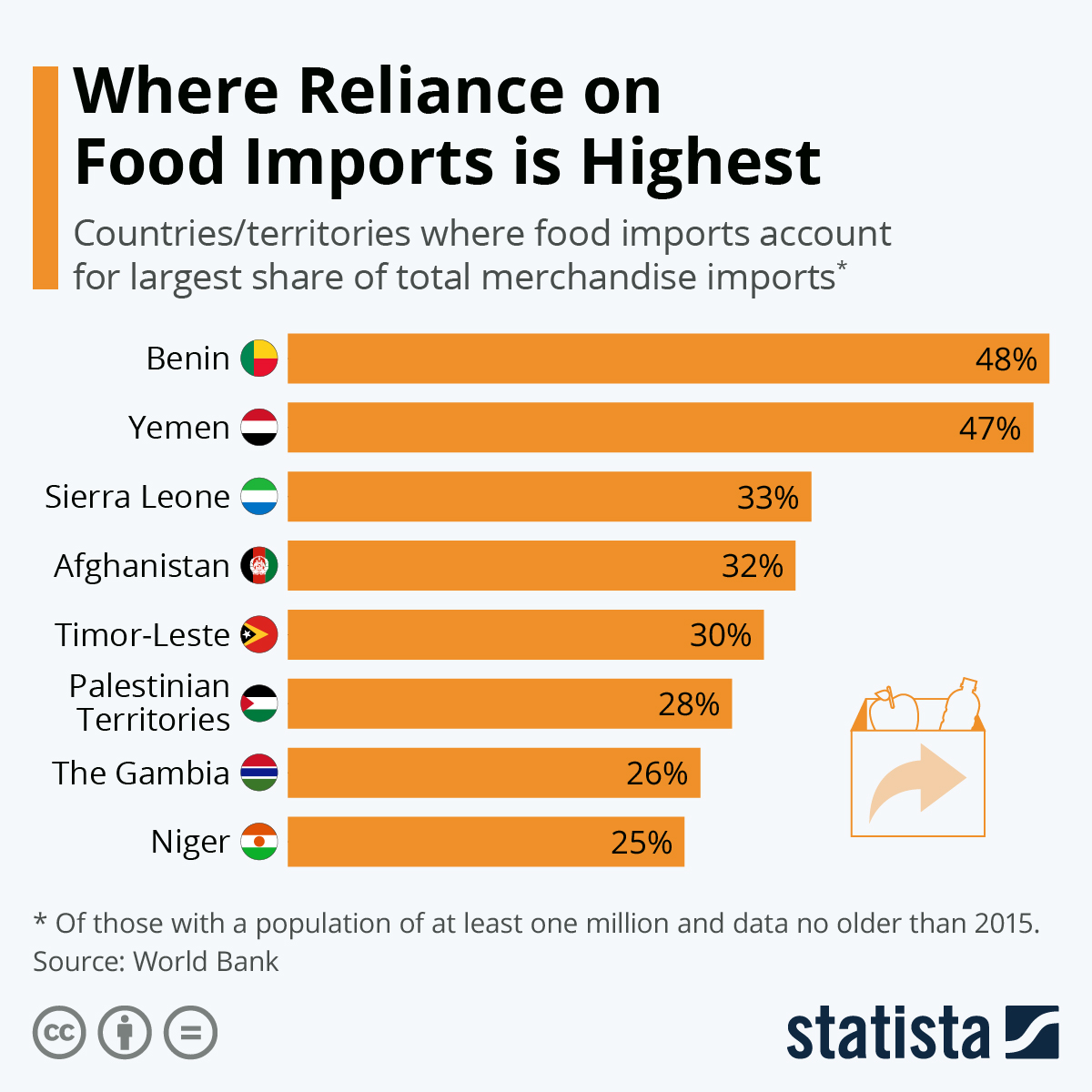 Infographic: Where Reliance on Food Imports is Highest | Statista