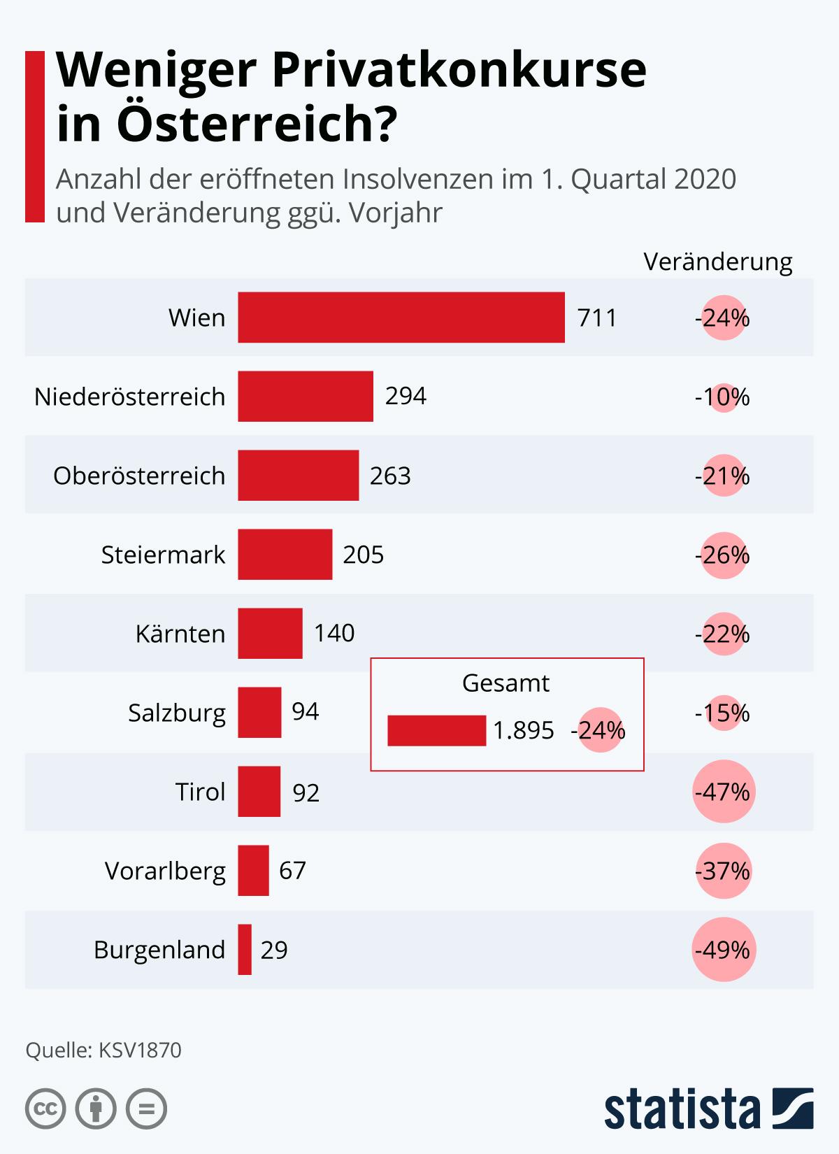 Infografik: Weniger Privatkonkurse in Österreich? | Statista