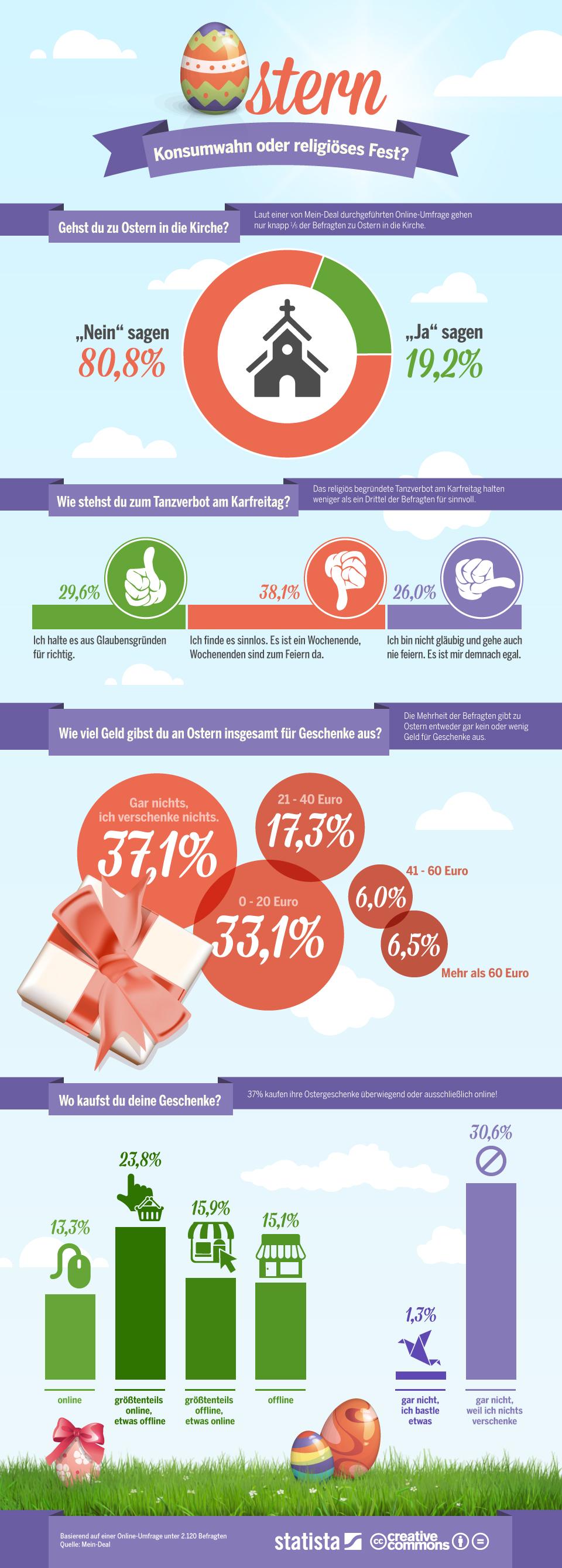 Infografik: Ostern - Konsumwahn oder religiöses Fest   Statista