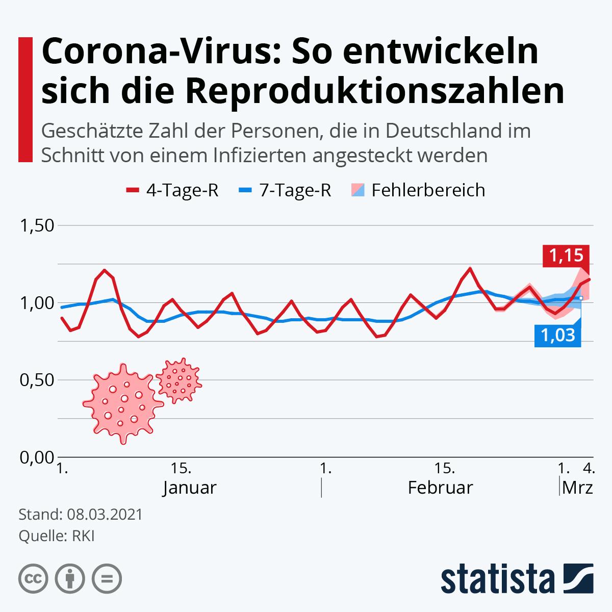 Infografik: So entwickelt sich die Reproduktionszahl | Statista