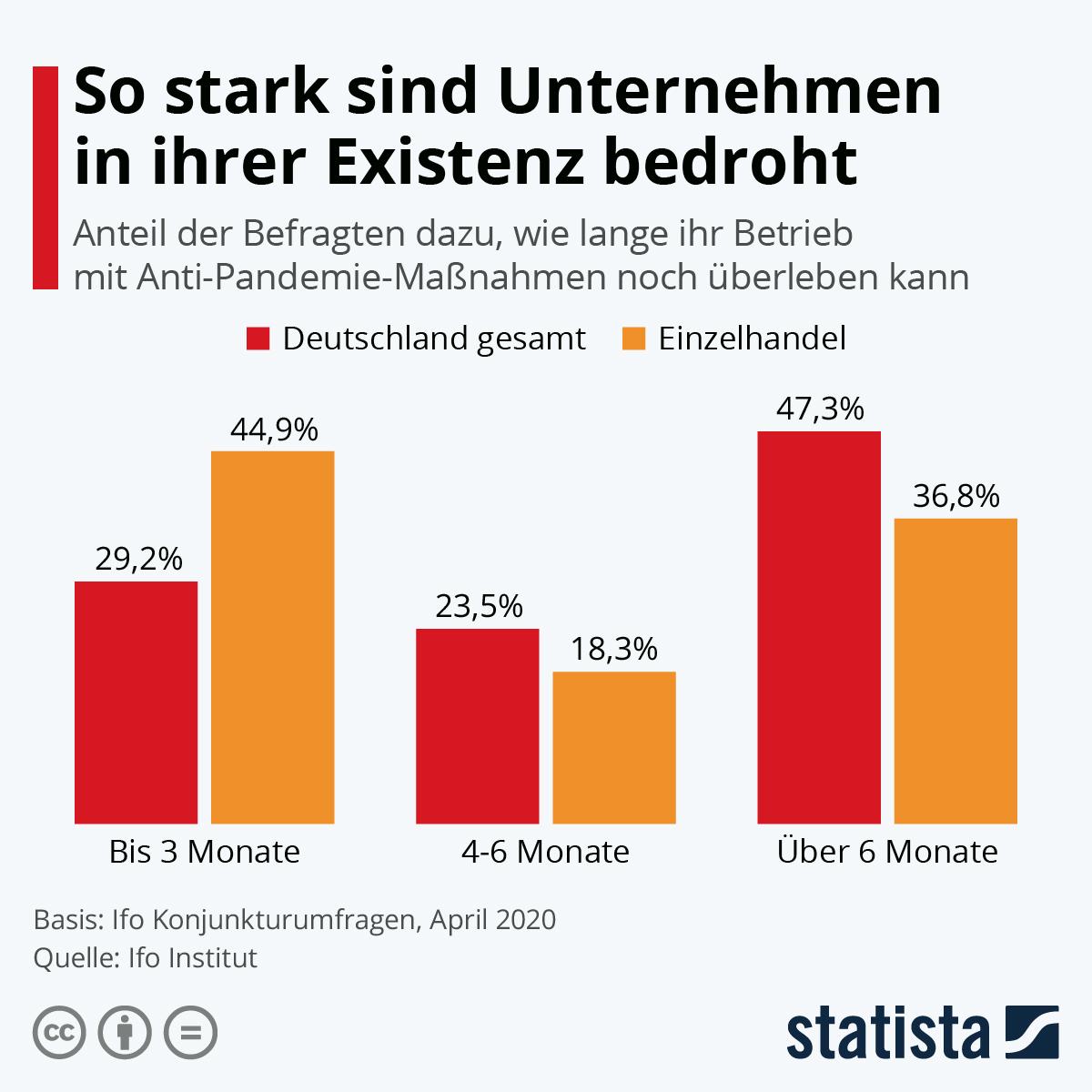 Infografik: So stark sind Unternehmen in ihrer Existenz bedroht | Statista