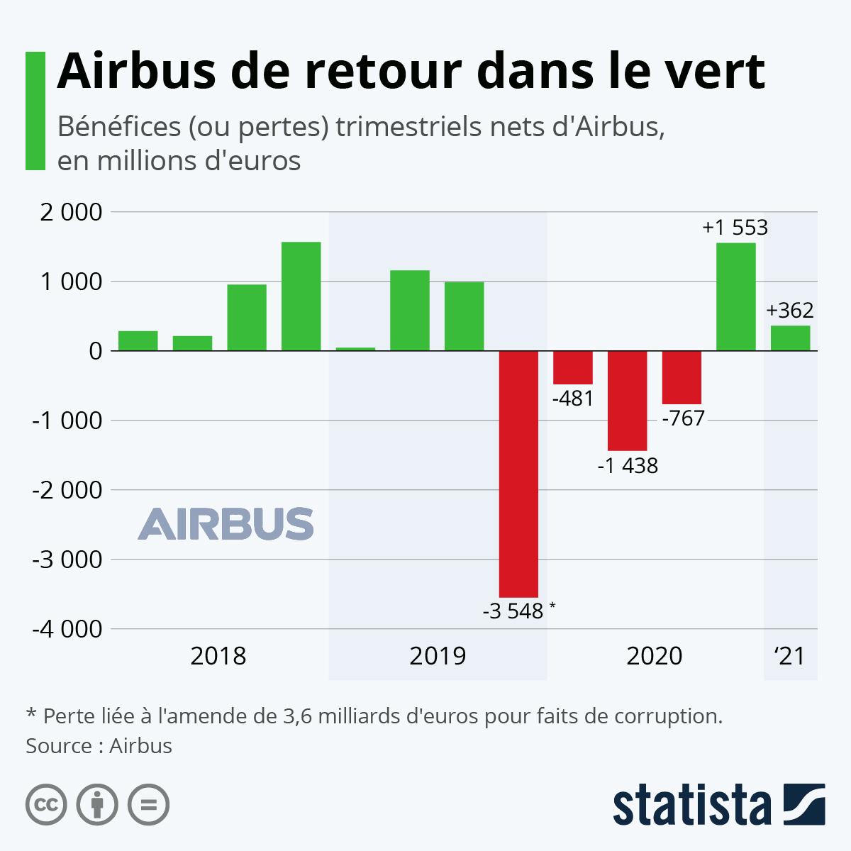 Infographie: Airbus s'enfonce dans le rouge | Statista