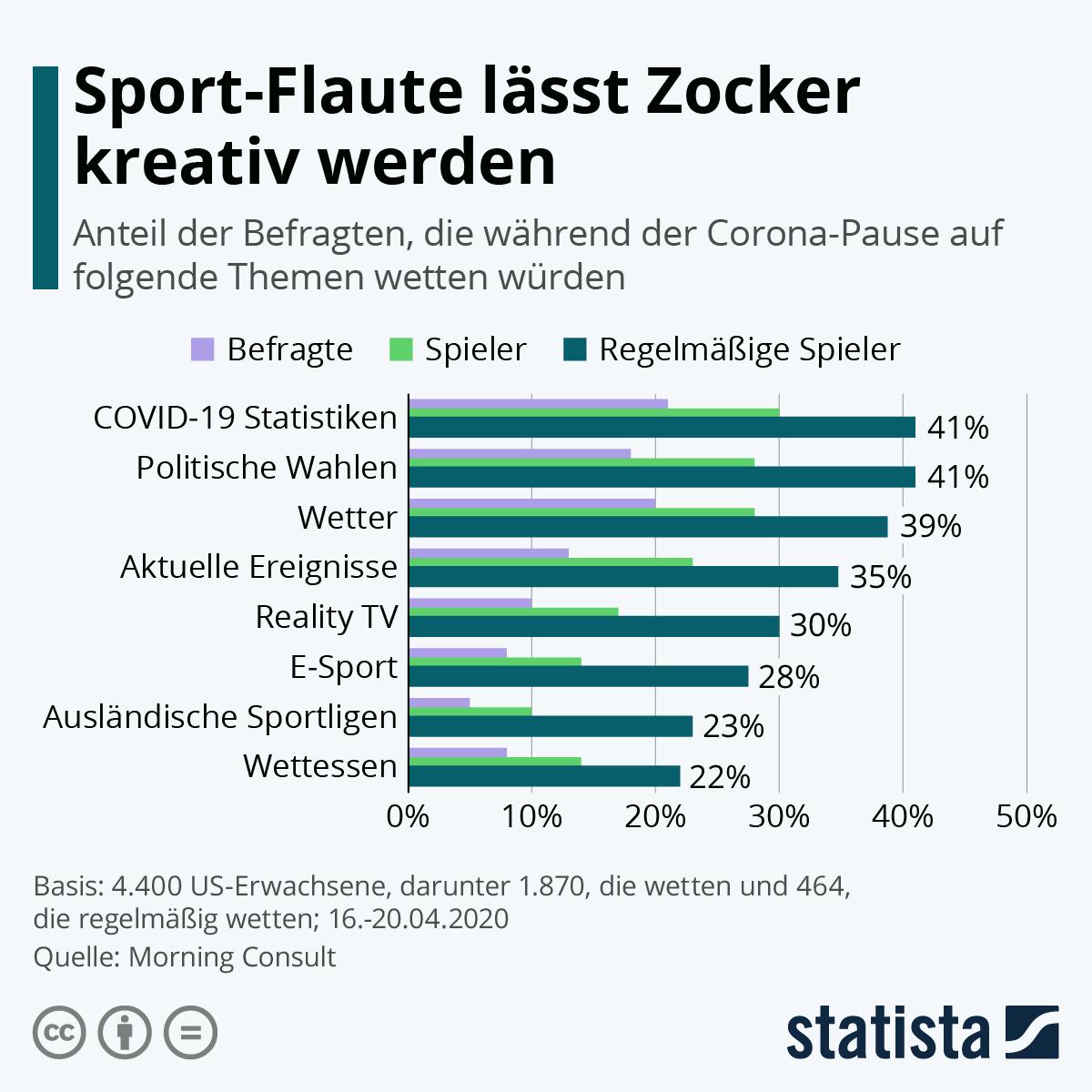 Infografik: Sport-Flaute lässt Zocker kreativ werden | Statista