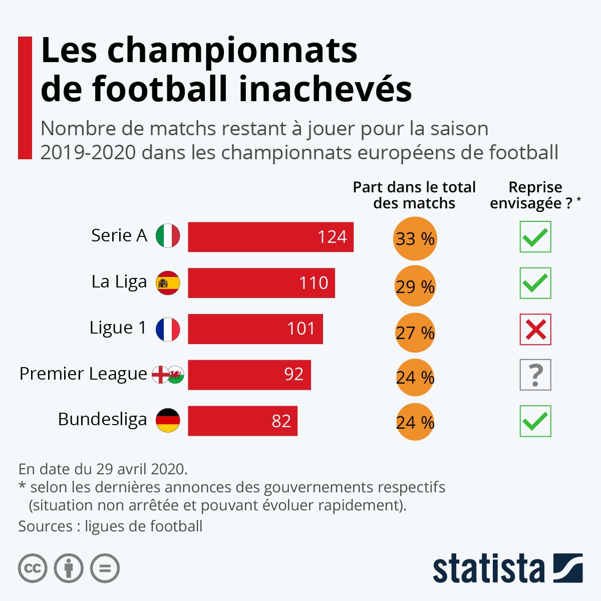 Infographie: Les championnats de football inachevés | Statista