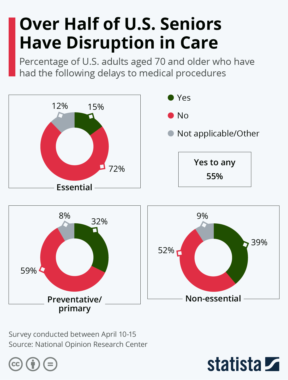 Infographic: Over Half of U.S. Seniors Have Disruption in Care | Statista