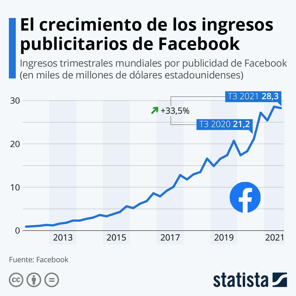 Infografía: Facebook resiste la crisis del coronavirus   Statista