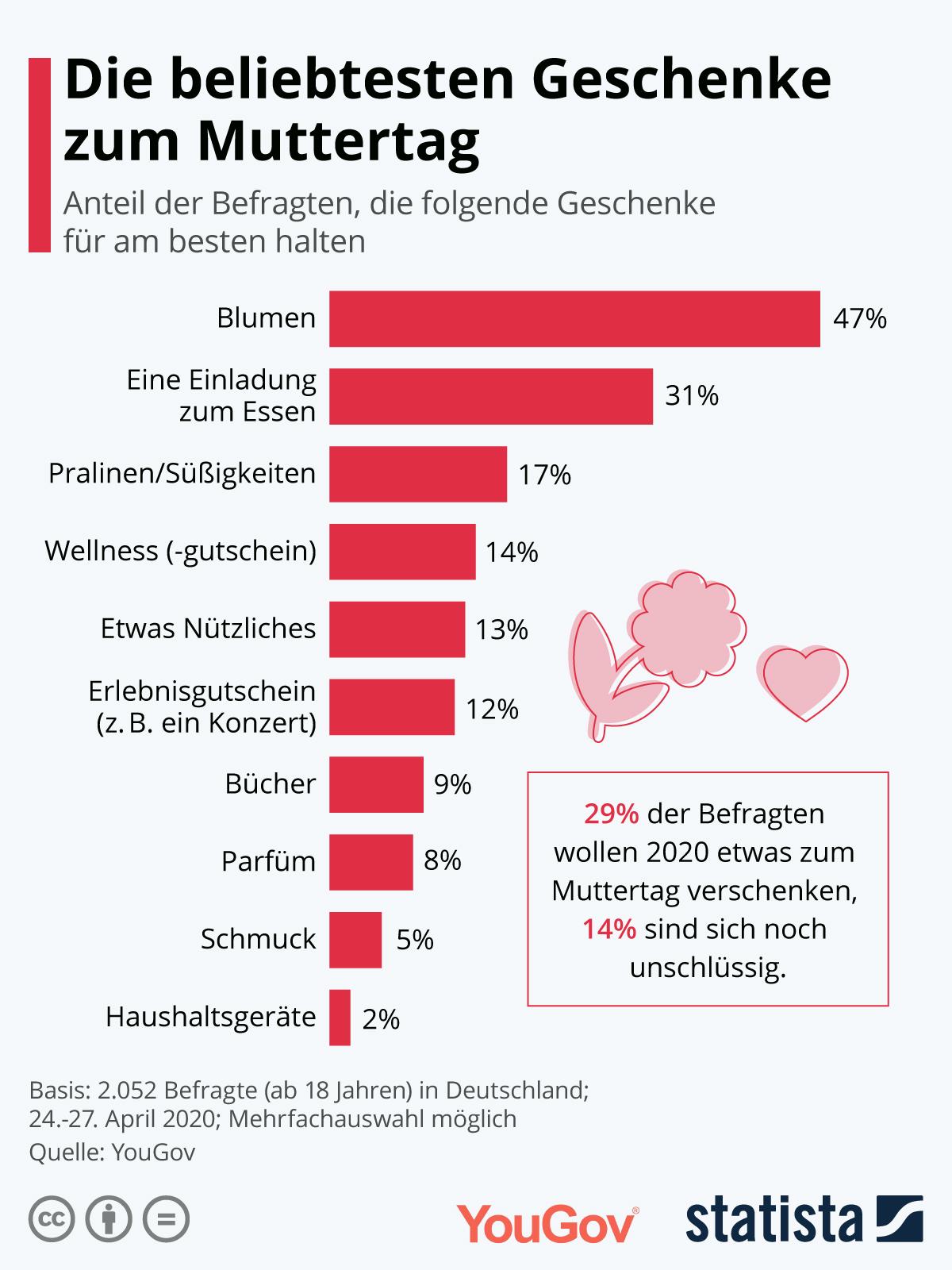 Infografik: Die beliebtesten Geschenke zum Muttertag | Statista
