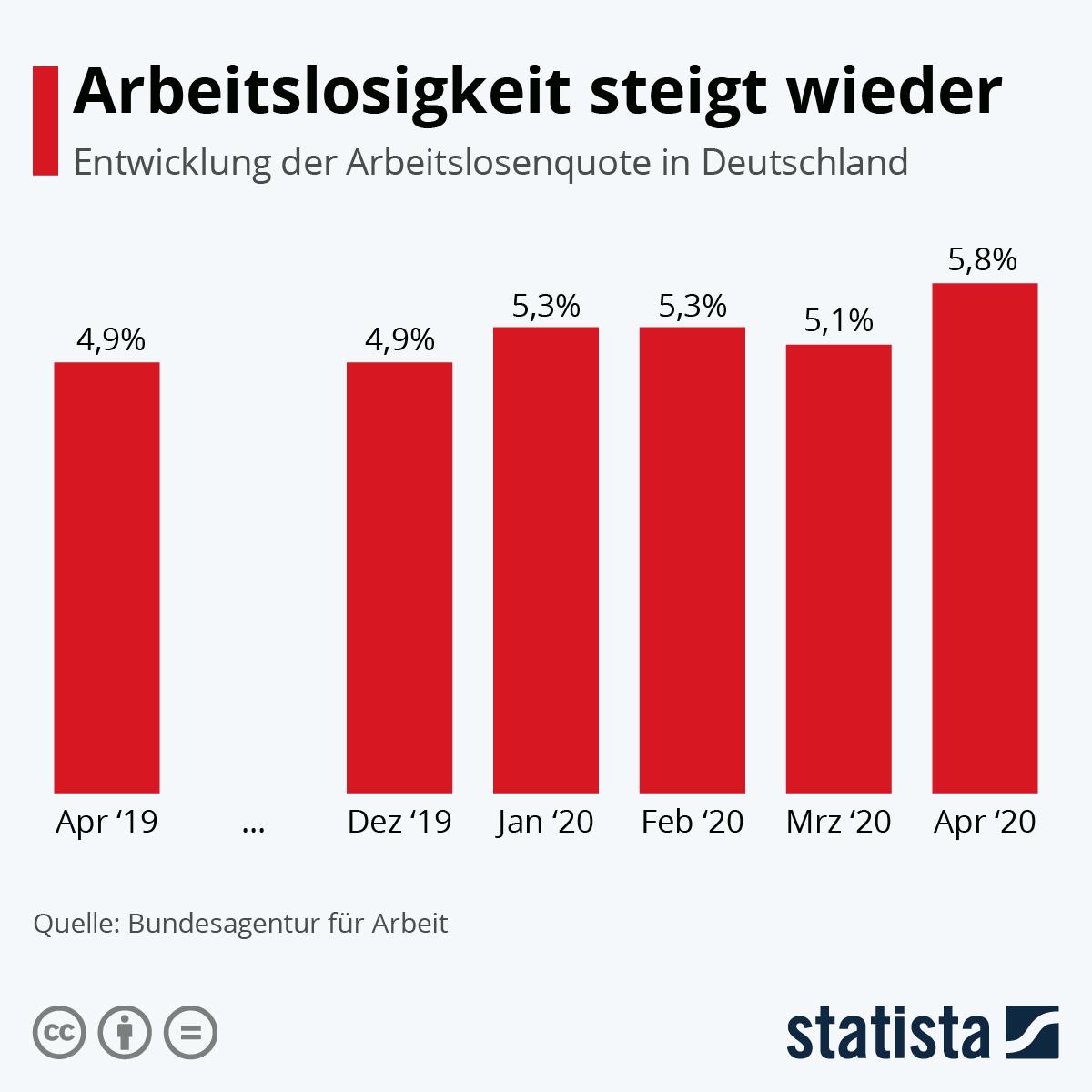 Infografik: Arbeitslosigkeit steigt wieder | Statista