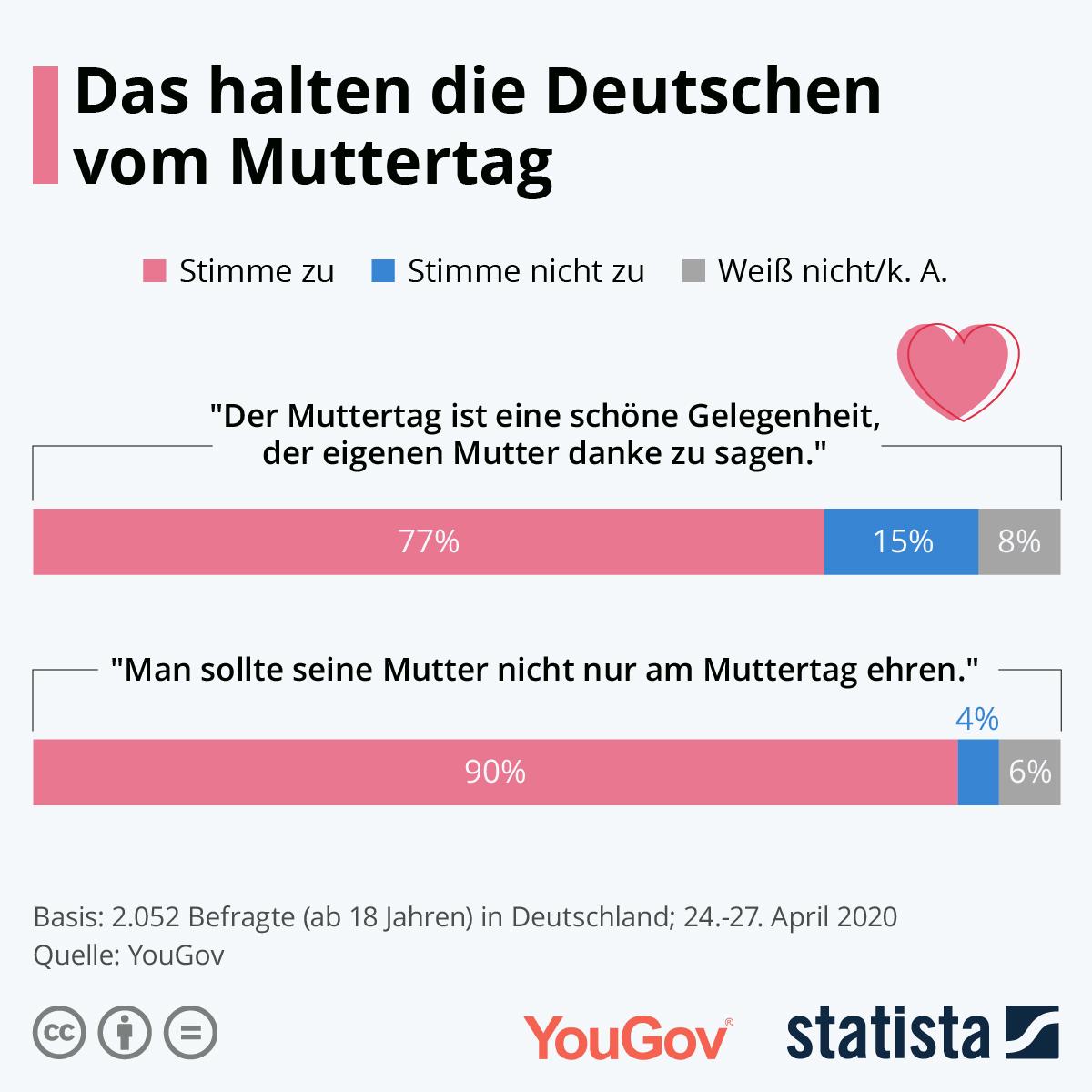 Infografik: Das halten die Deutschen vom Muttertag | Statista