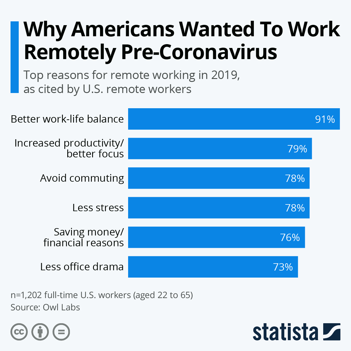 Infographic: Why Americans Wanted To Work Remotely Pre-Coronavirus | Statista