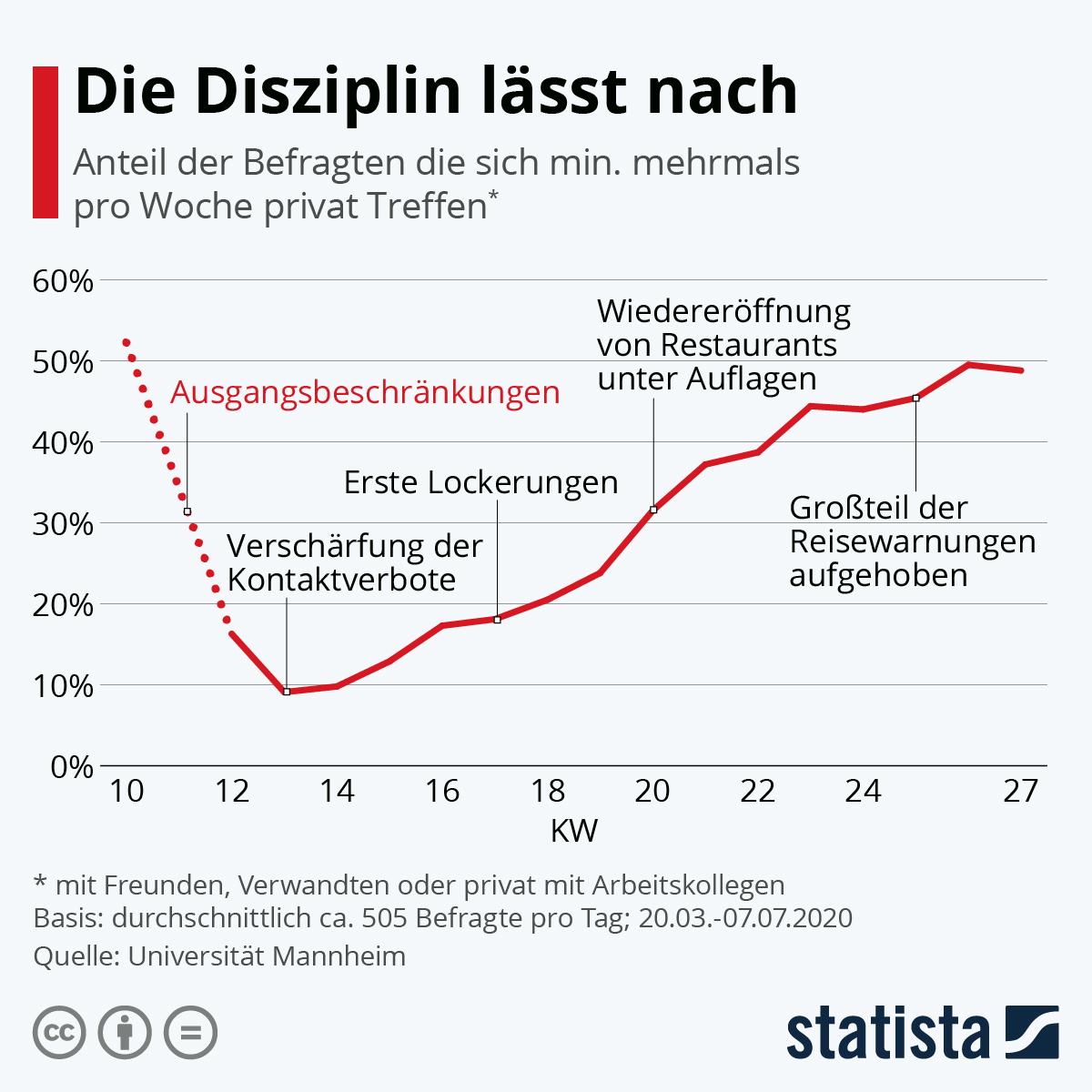 Infografik: Die Disziplin lässt nach | Statista