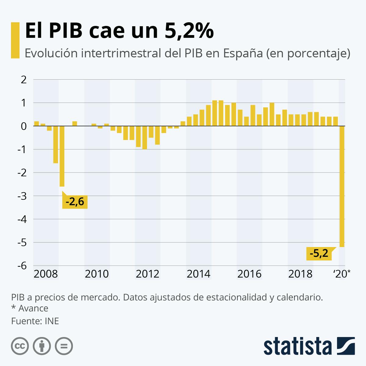 Infografía: PIB cae un 5,2% respecto al último trimestre | Statista