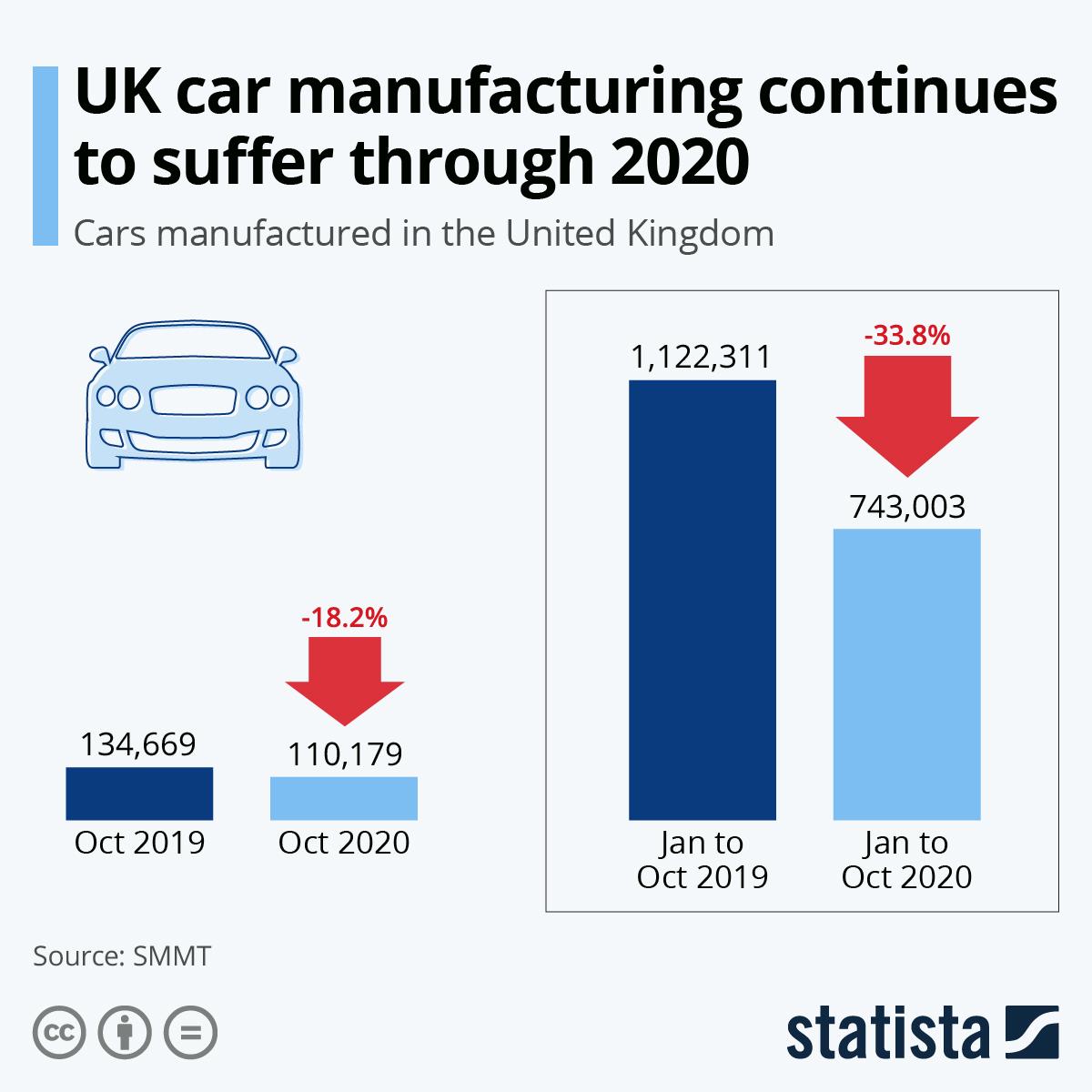 Infographic: UK car industry suffers first coronavirus hit | Statista