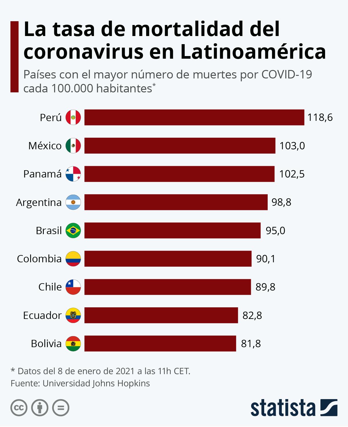 Infografía: Las muertes por coronavirus en América Latina | Statista