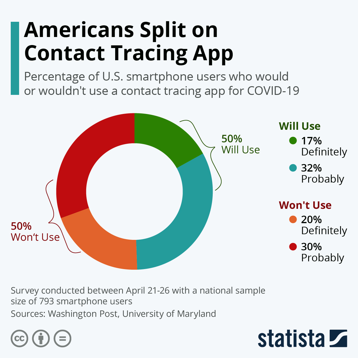 Infographic: Americans Split on Contact Tracing App | Statista