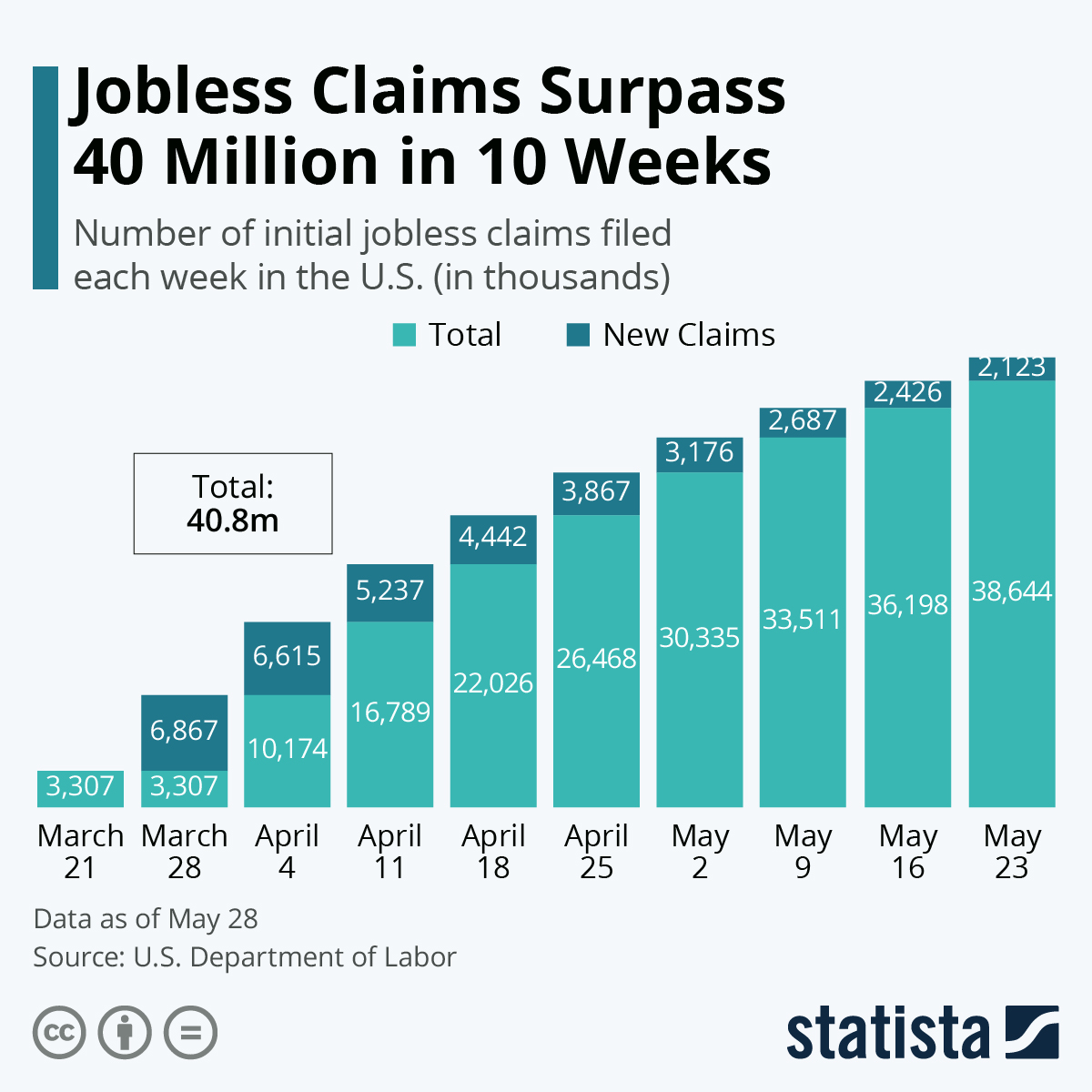 Infographic: Jobless Claims Climb to Over 33 Million | Statista