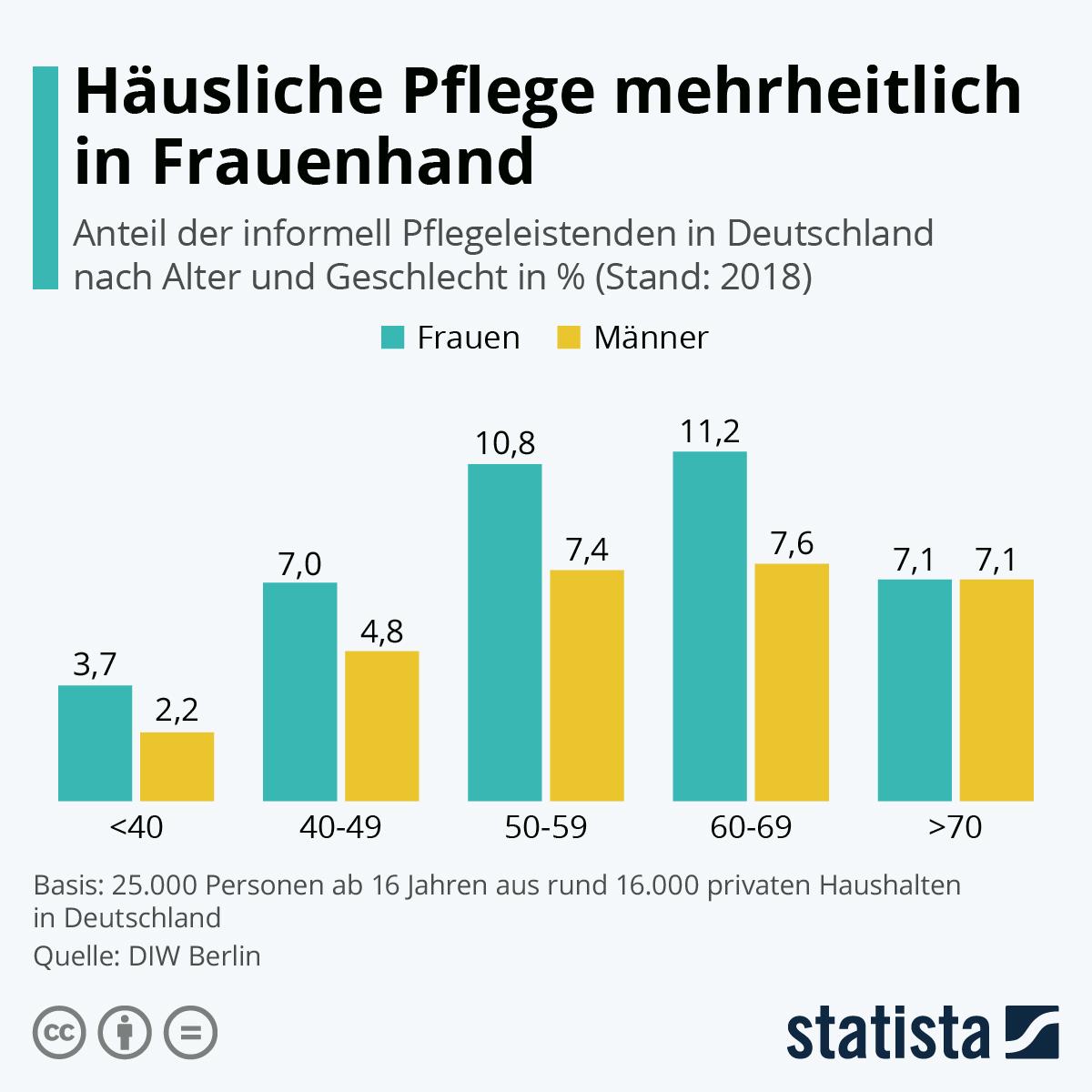 Infografik: Häusliche Pflege mehrheitlich in Frauenhand | Statista