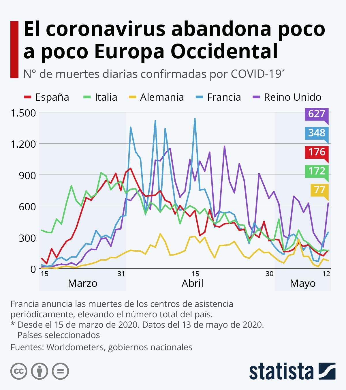 Infografía: El coronavirus abandona poco a poco Europa Occidental | Statista