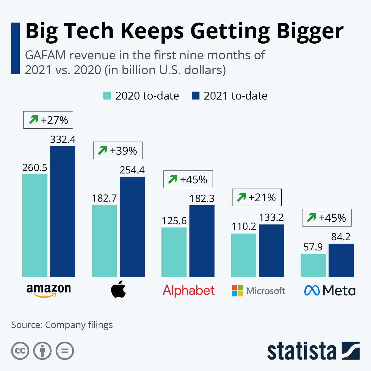 Infographic: Tech Giants Shrug Off COVID-19 Crisis in Q1 | Statista