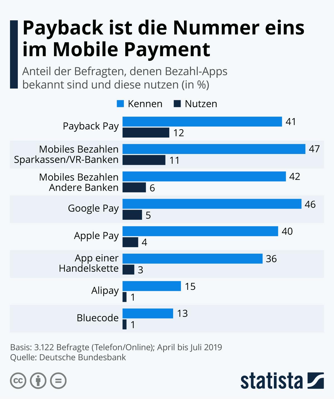 Infografik: Payback ist die Nummer eins im Mobile Payment   Statista