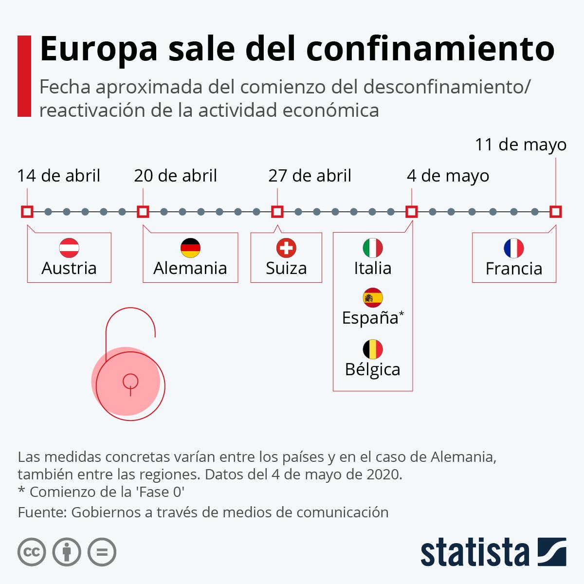 Infografía: Europa da los primeros pasos hacia el fin del confinamiento | Statista