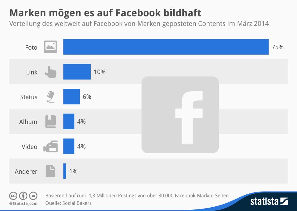 Infografik: Marken mögen es auf Facebook bildhaft | Statista