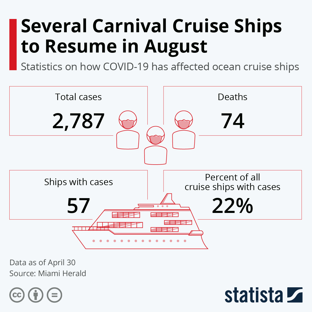 Infographic: Several Carnival Cruises to Resume in August | Statista