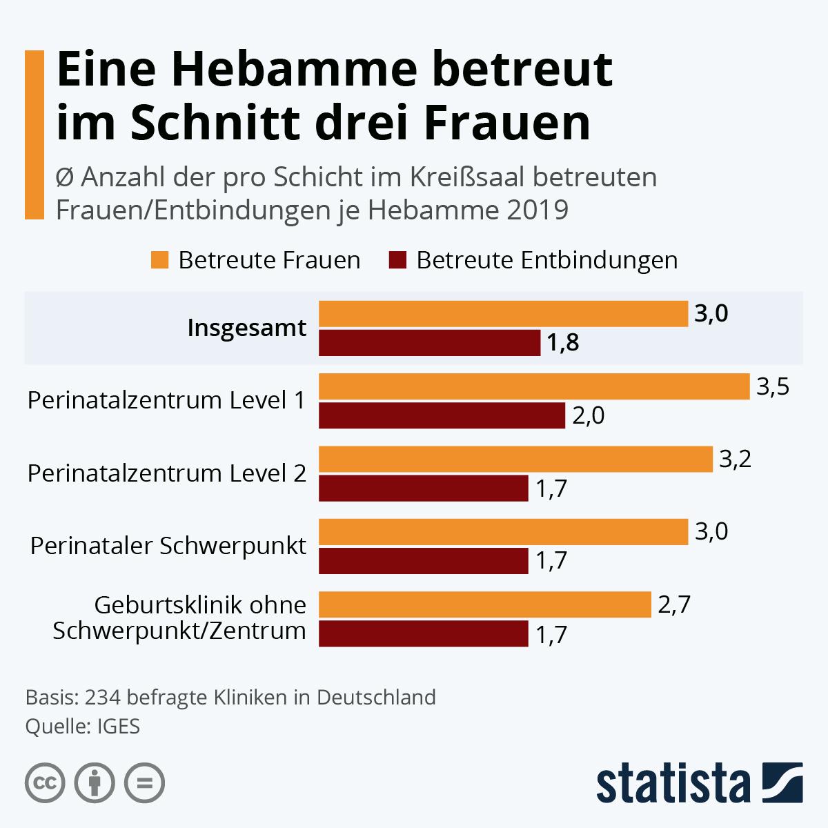 Infografik: Eine Hebamme betreut im Schnitt drei Frauen | Statista