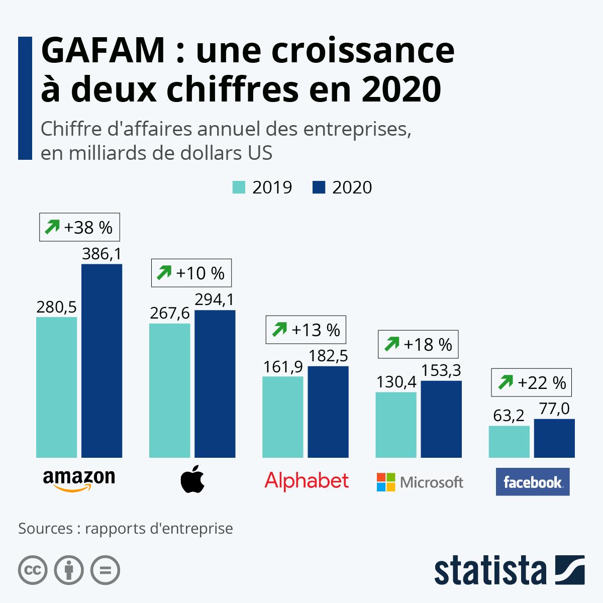Infographie: Les géants de la tech esquivent la crise au T1 | Statista