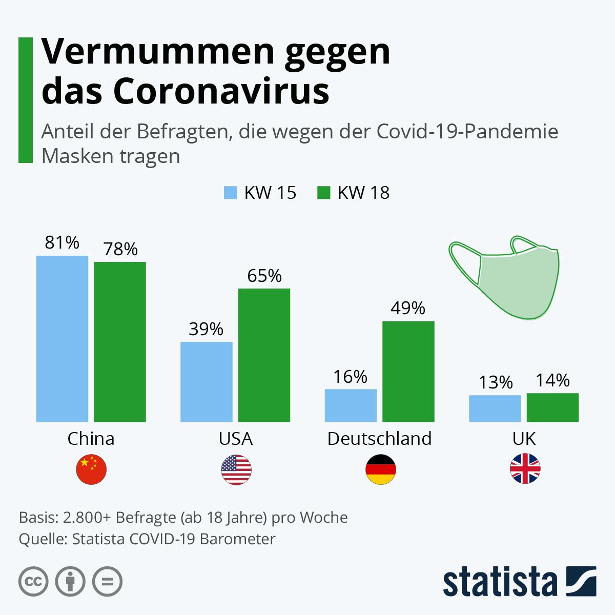 Infografik: Vermummen gegen das Coronavirus | Statista