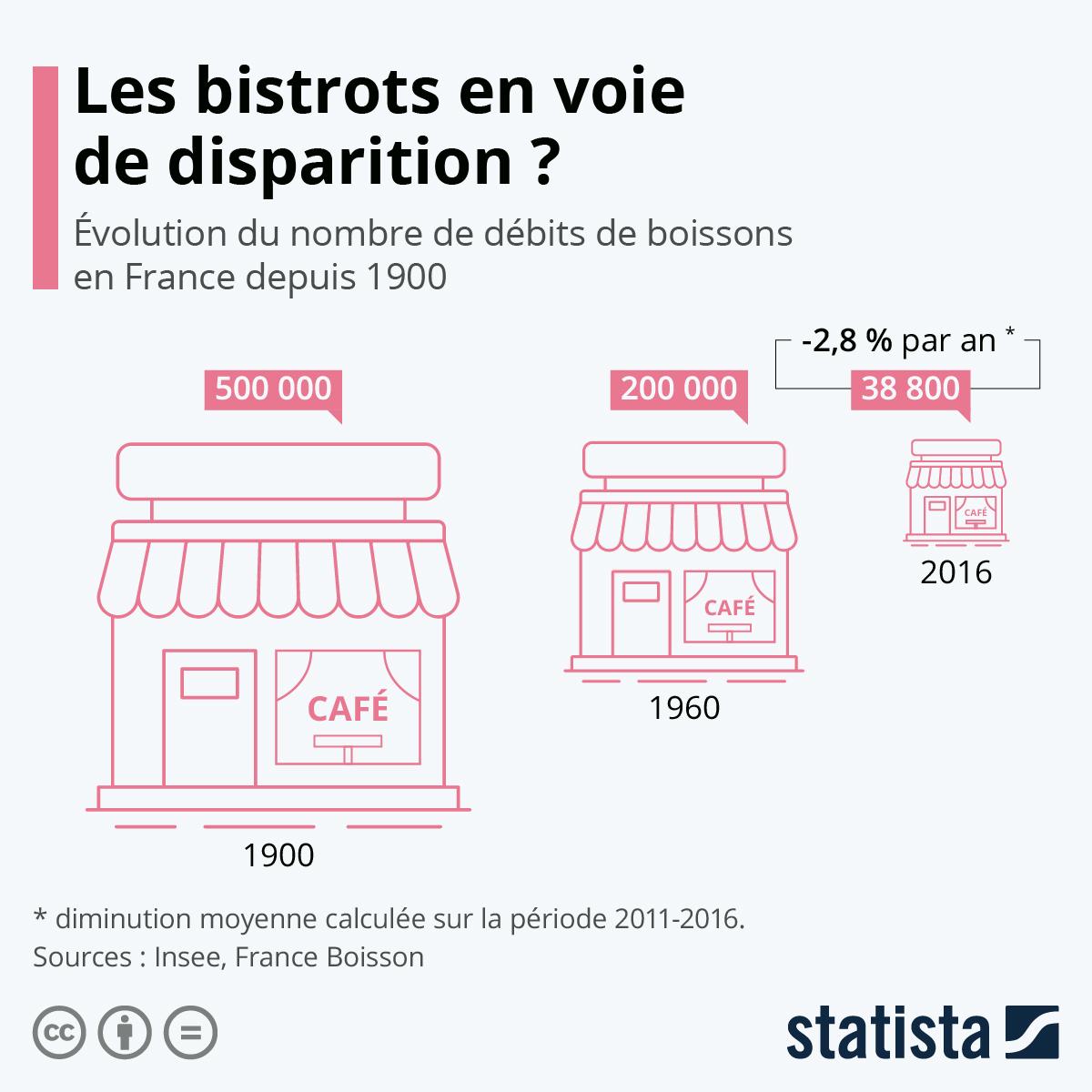 Infographie: Les bistrots en voie de disparition ? | Statista