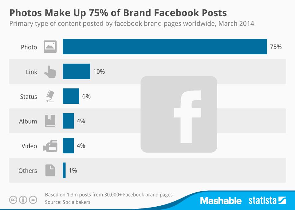 Infographic: Photos Make Up 75% of Brand Facebook Posts | Statista