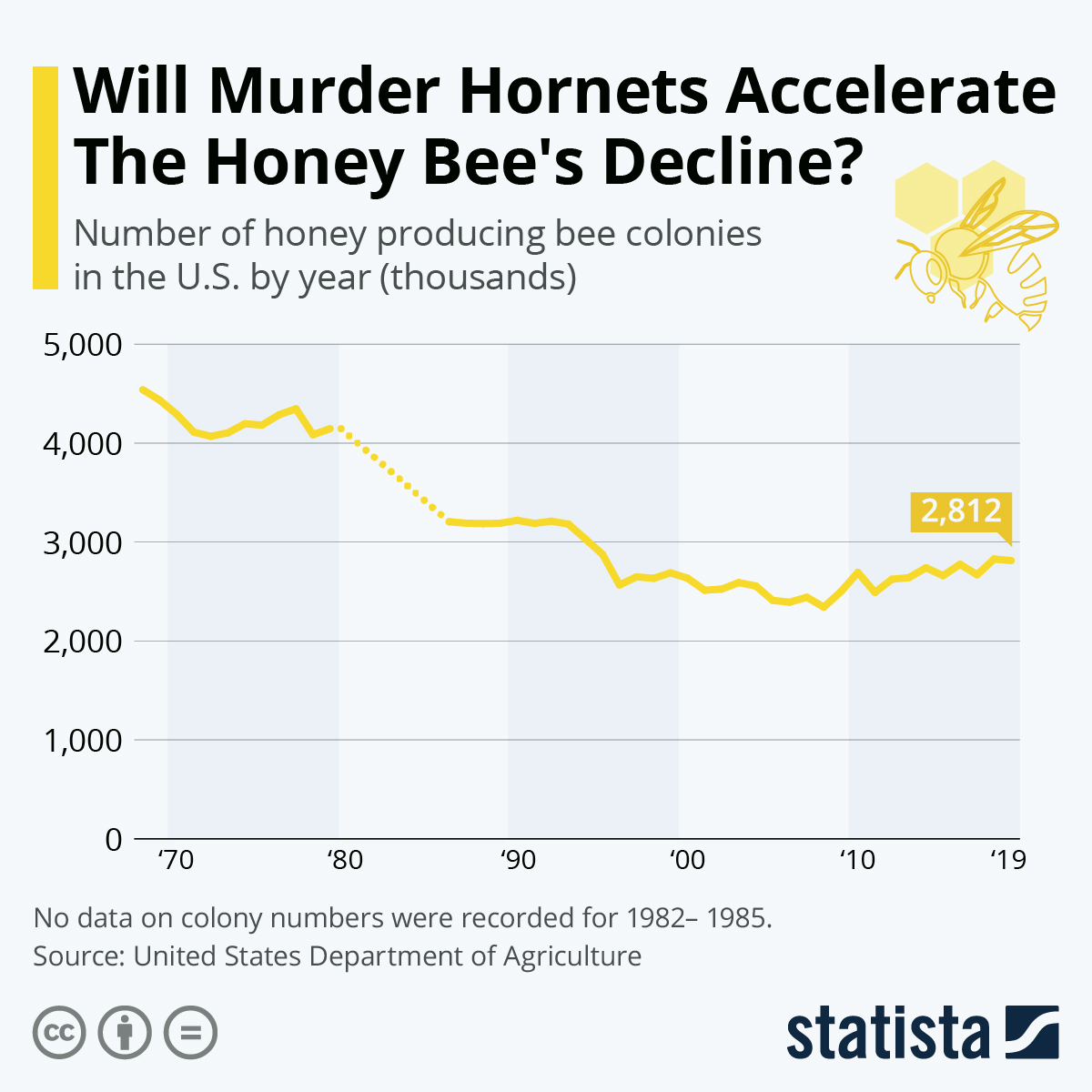 Infographic: Will The Murder Hornet Accelerate The Honey Bee's Decline?   Statista