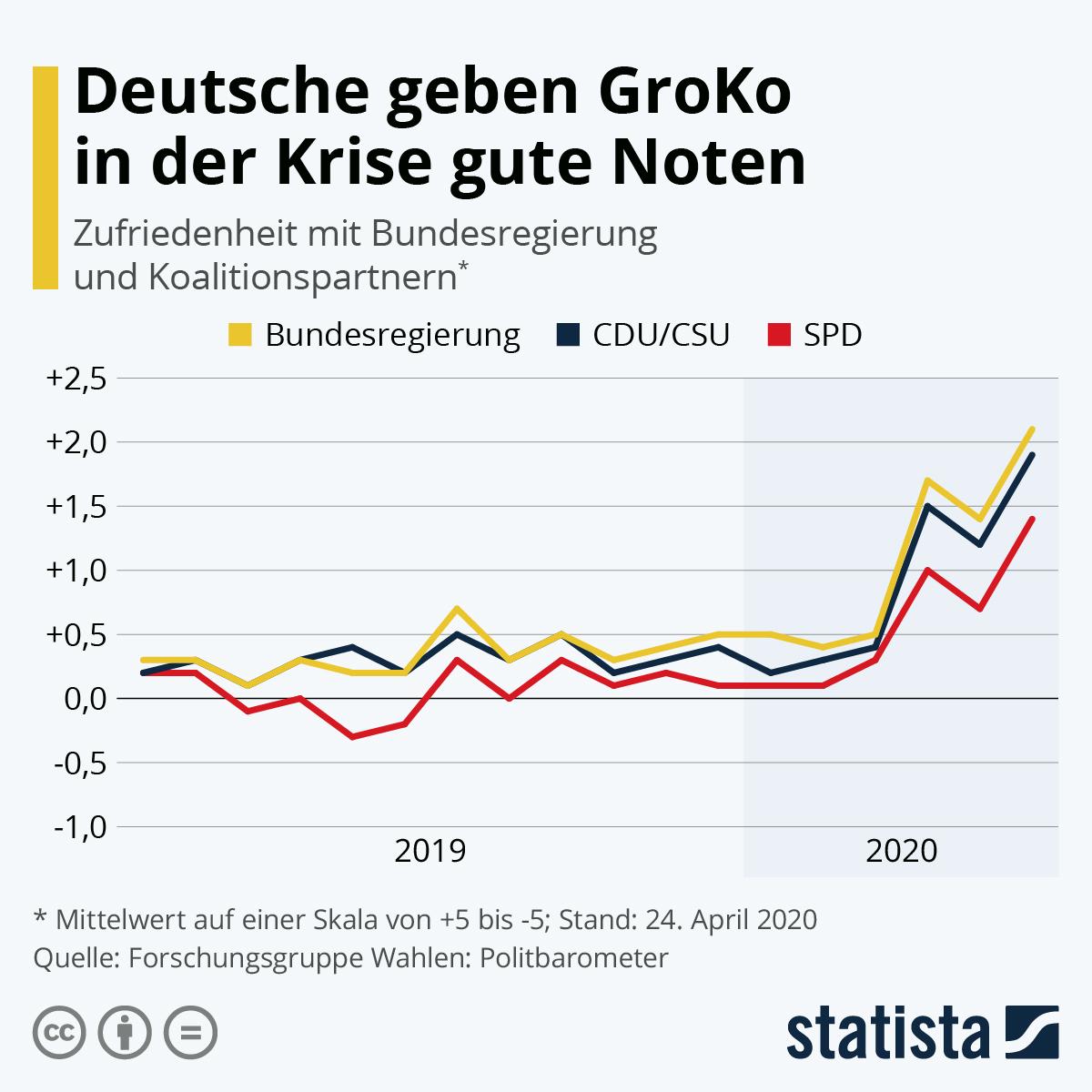 Infografik: Deutsche geben GroKo in der Krise gute Noten | Statista